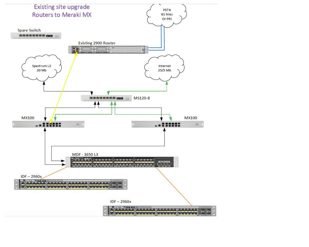 Cisco 2900 as Voice Gatewaay