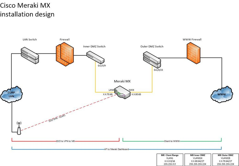 Meraki MX - DMZ.jpg