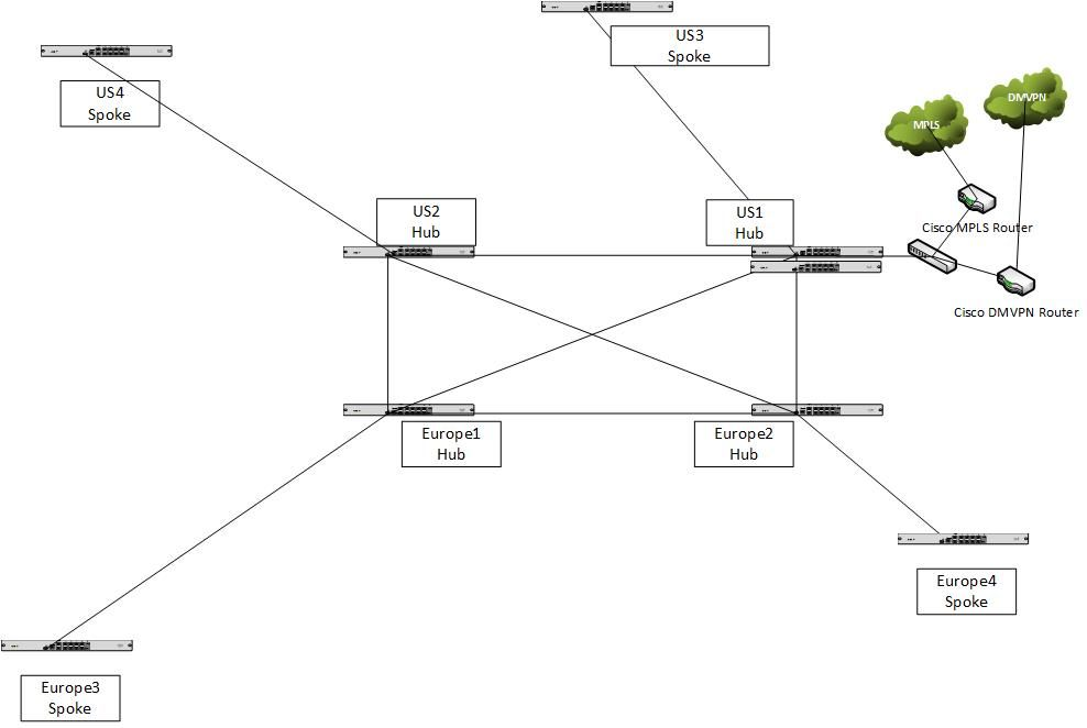 Meraki VPN AutoVPN.jpg