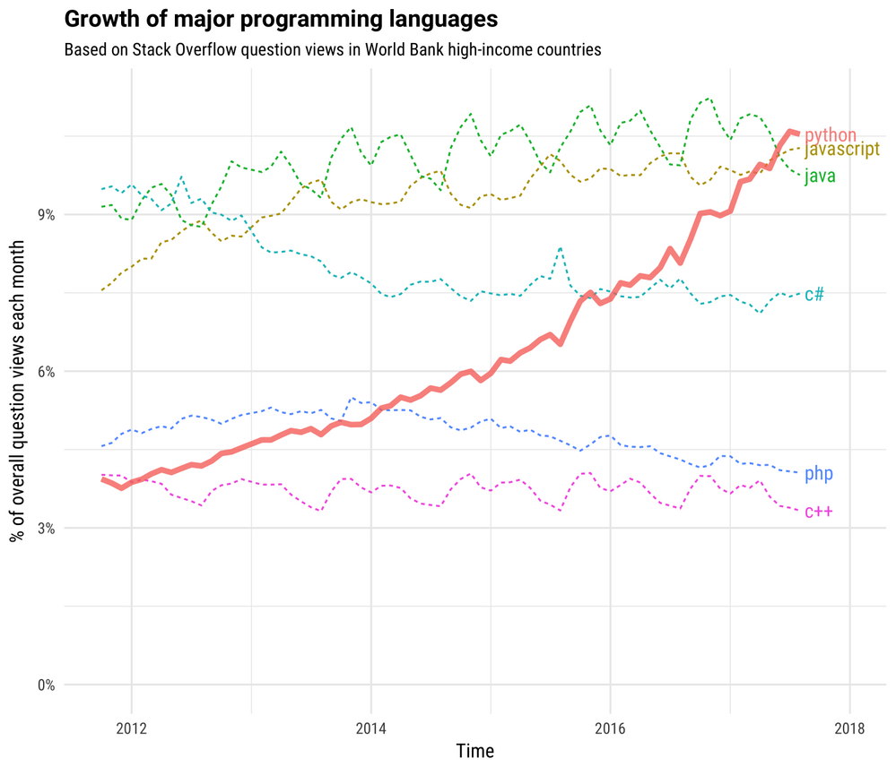 growth_major_languages-1-1400x1200