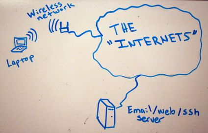Whiteboard network diagram