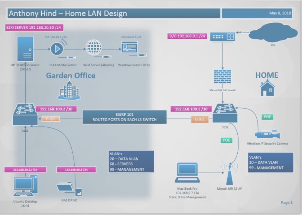 Home LAN/LAB
