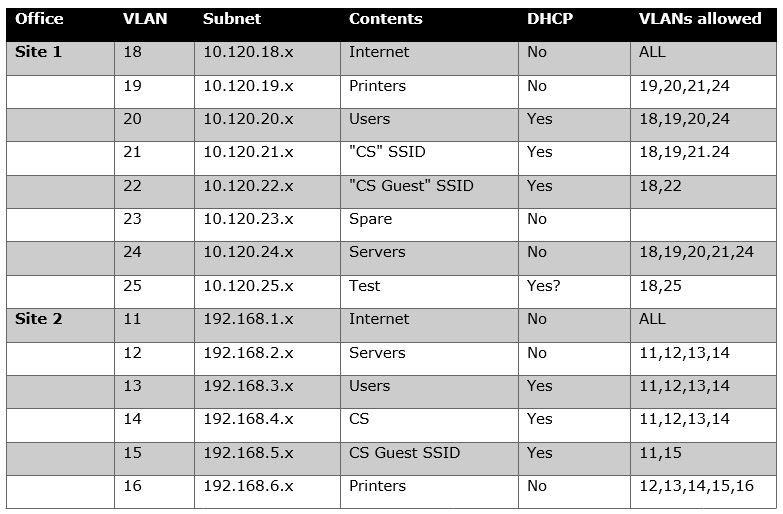 VLAN_table.JPG