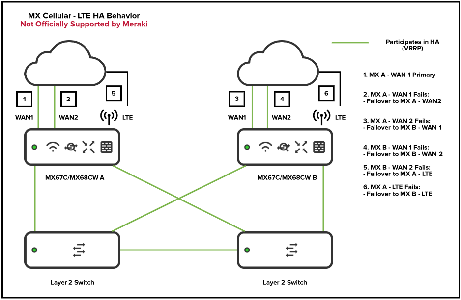MXC-HA-LTE-Failover_Behavior-Not_Recommended.png
