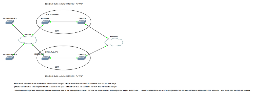 OSPF+AutoVPN+StaticRouteInMX.png