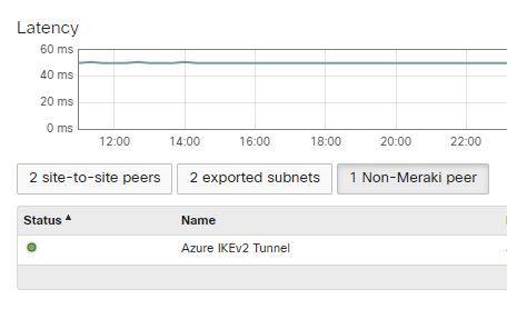 ike_v2 MX tunnel to azure.JPG
