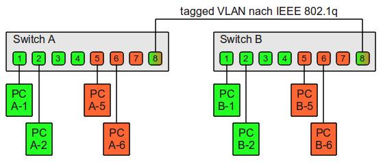 VLAN-Grundlagen-Beispiel-3.png