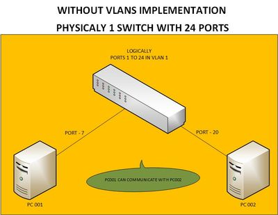 WITHOUT VLANs.jpg