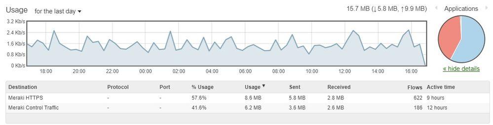MV71 Metadata Usage