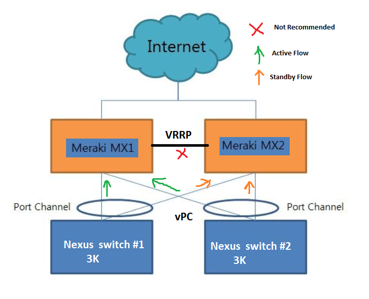 VPC -Meraki.png
