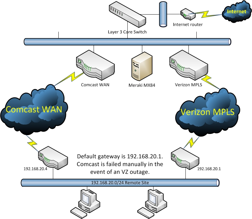 Sd-wan Deployed On A Dual Mpls Enviroment