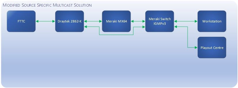 WAN DHCP Option 61 - The Meraki Community