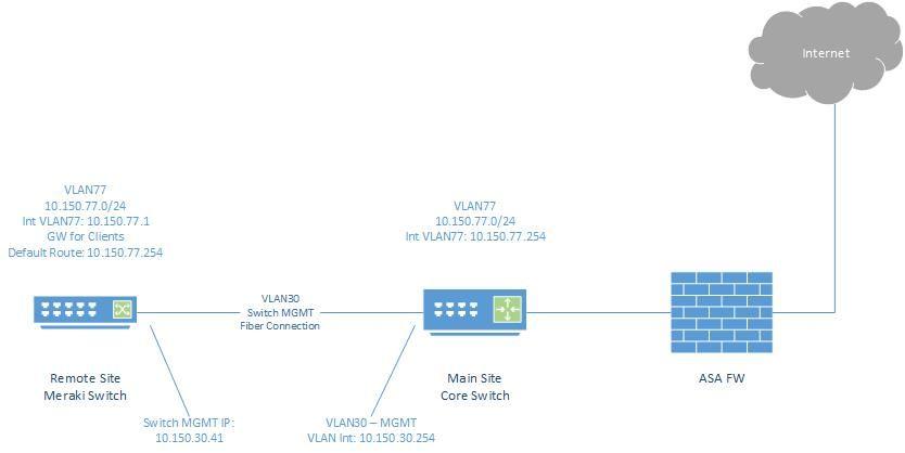 Remote Site Diagram.jpg