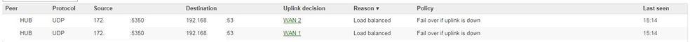 Uplink Decision DNS