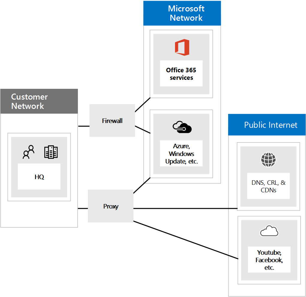 Using Group Policy to block all traffic BUT Office 365 licensing