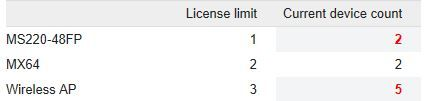 meraki dashboard license problem2.JPG