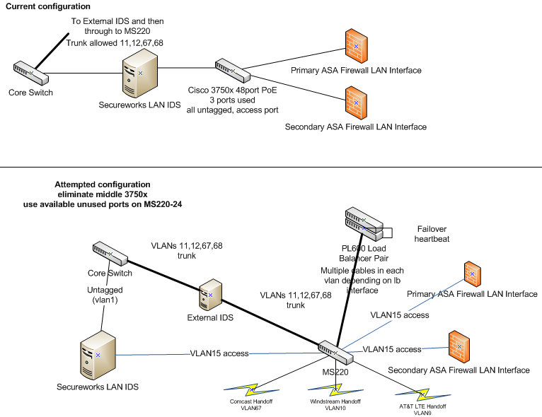 MS220-24 three ports in new vlan took down internet - The