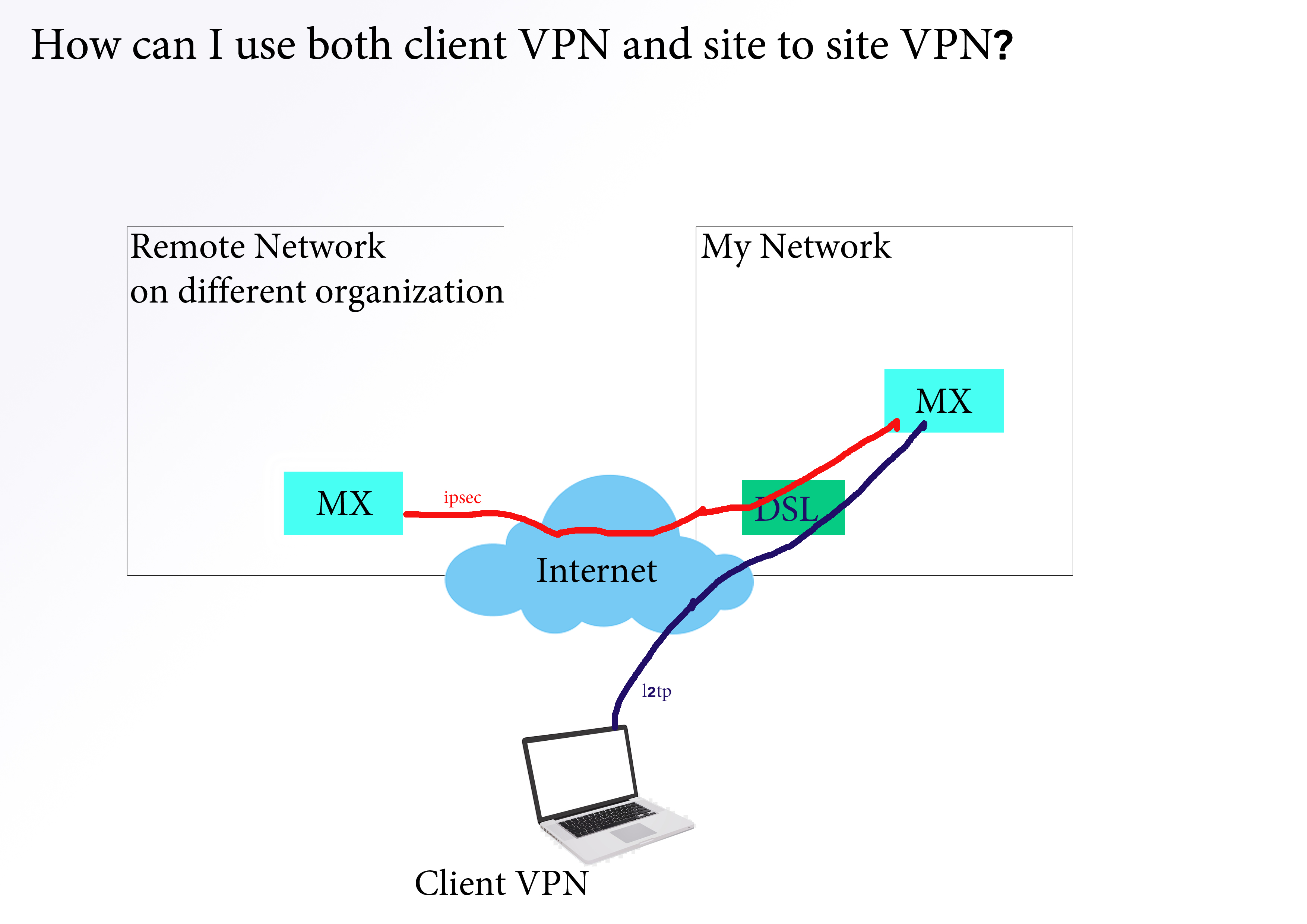 How to configure cisco anyconnect vpn client