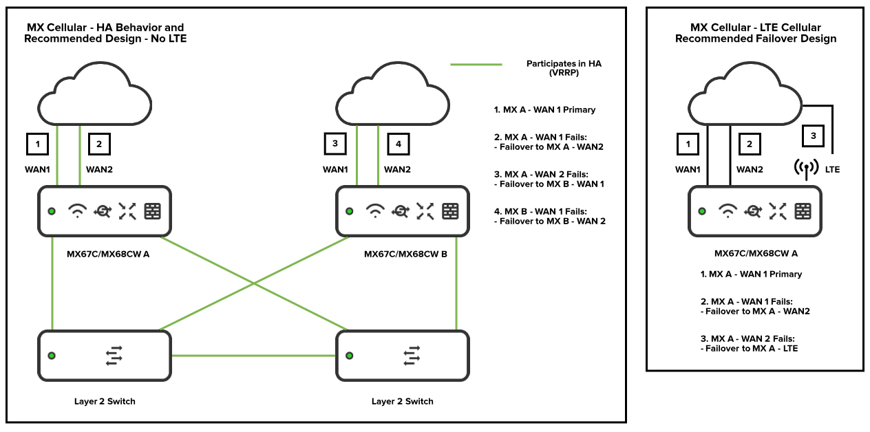 Solved How To Cable Mx Amp Ms For Ha The Meraki Community
