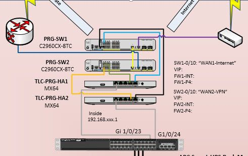 TWO ISPs, TWO WAN Switches and HA