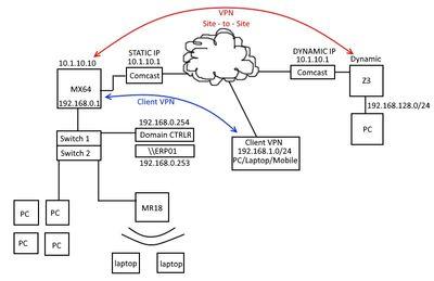 network setup.jpg