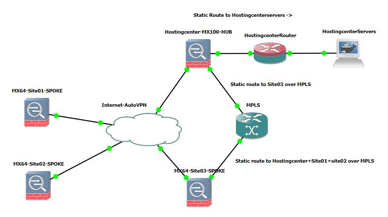 AutoVPN-MPLS.png