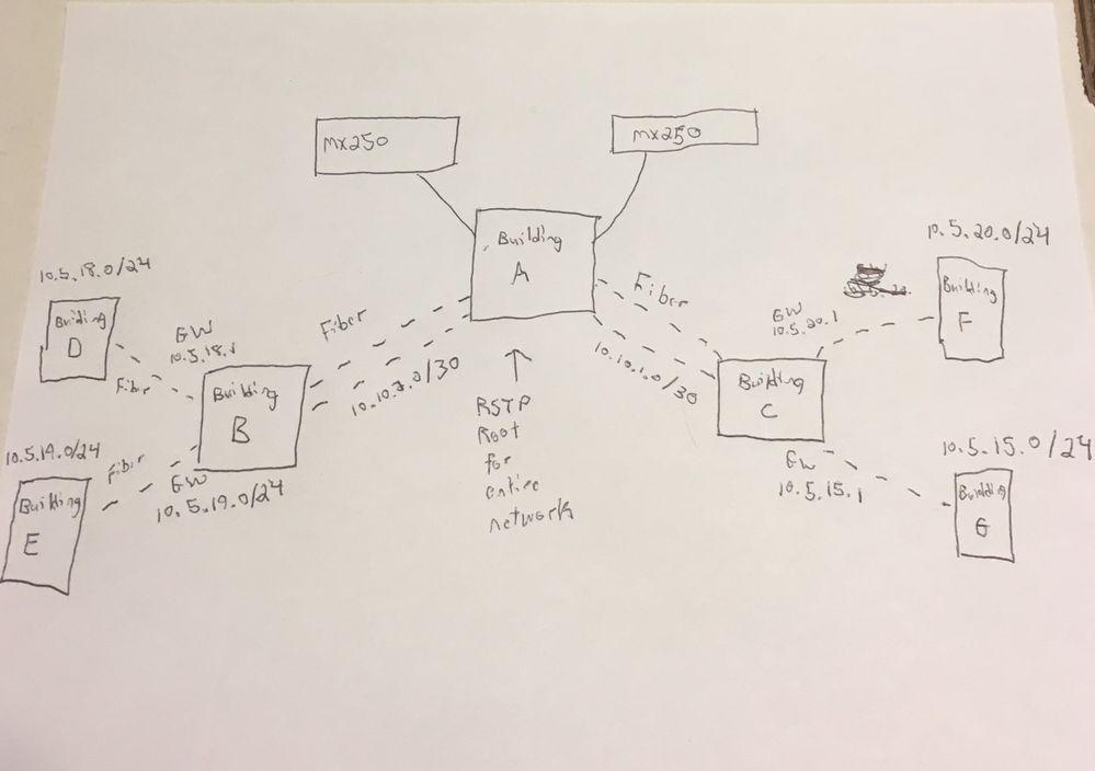 Meraki Diagram 1.jpg