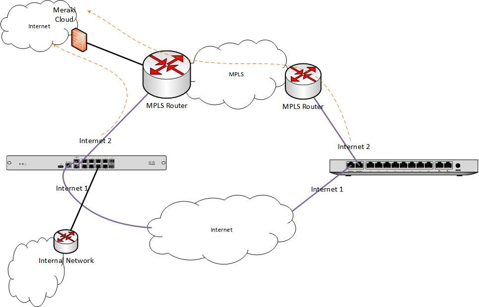 MX with MPLS and NO Internet - The Meraki Community