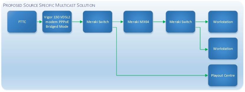 Multicast - The Meraki Community