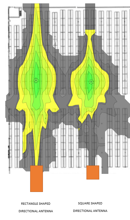 Directional Antenna Comparison.PNG