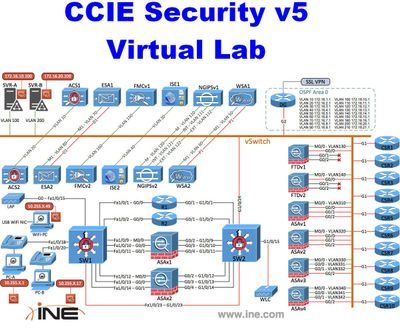 Building a Cisco Security LAB with Meraki and VMware - The
