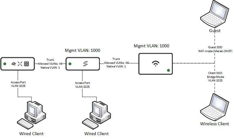 Solved: Meraki AP on VLAN - The Meraki Community