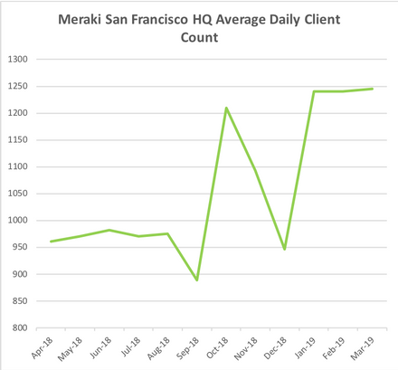 Client Count San Francisco HQ.png