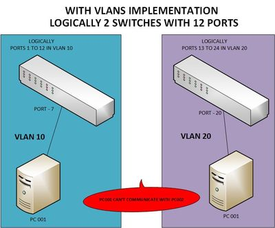 WITH VLANs.jpg