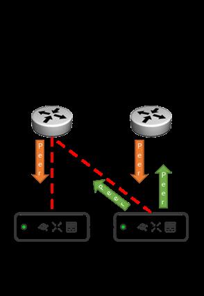 Redundant IPSec VPN with AWS - The Meraki Community