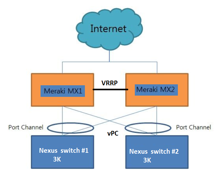 Nexus -Vpc with Meraki MX 84 - The Meraki Community