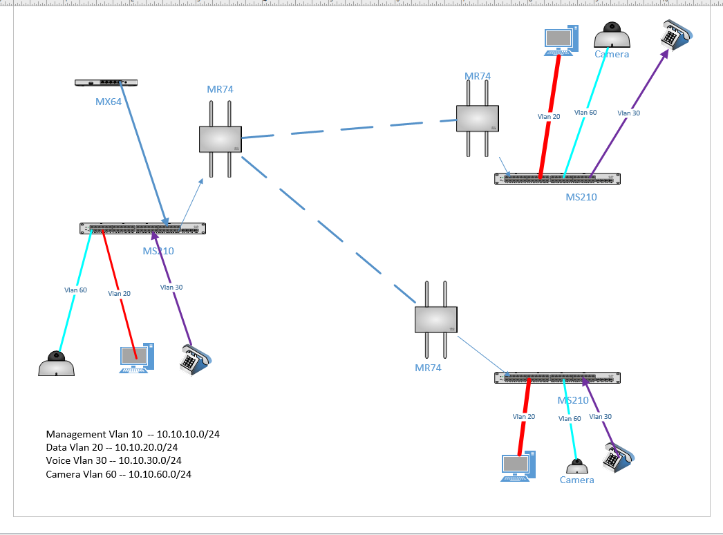 Is this Possible? Multiple Vlans with mesh - The Meraki