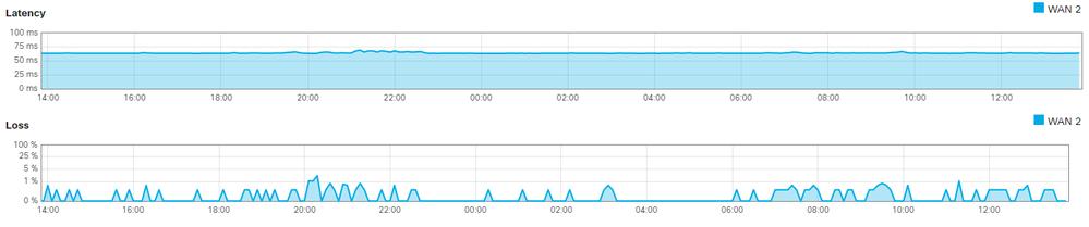 Extremely slow Site-to-Site VPN - The Meraki Community